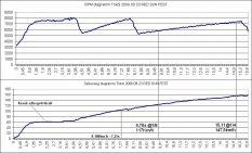 1.4 Turbós datalogos görbe