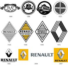 Renault history