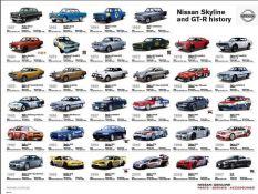Skyline GT-R History